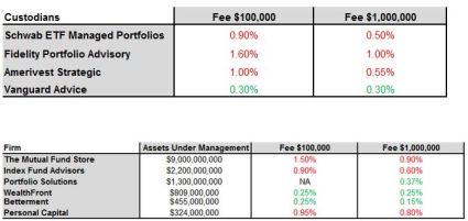 robo adivsor vs custodian fees may 2014