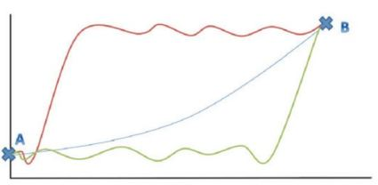 Alternate return parths chart oct 2014
