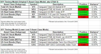 IVY5 timing model Dec 1 2014 update