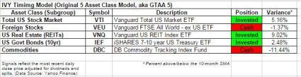 IVY5 timing model Nov 1 2014 update