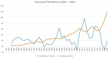 Rolling 3 yr returns bonds vs bills dec 2014