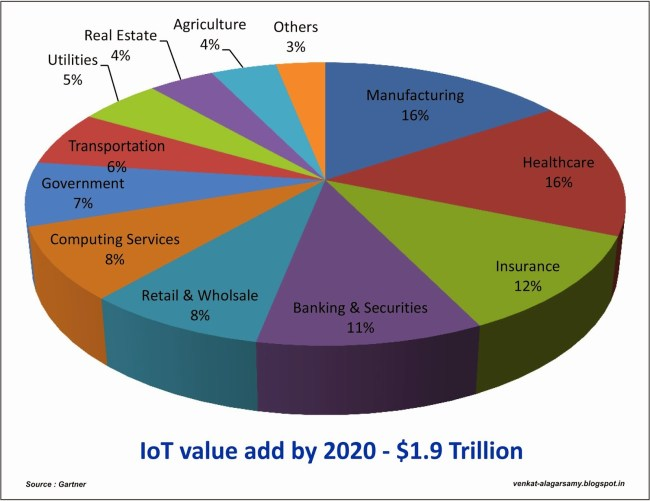 Internet of Things growth expectation graph/chart by 2020