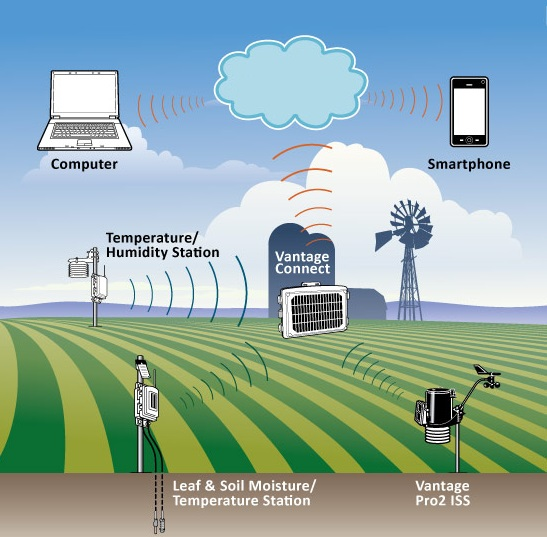 use of computer in weather forecasting The use of such models could only be possible after the advent of high-speed electronic computers modern weather forecasting predicts the weather from the.