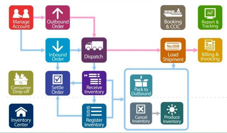 Inventory management overview (1)