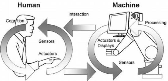 Working of HMI - Interaction of humans to machine