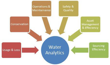 Water management analytics