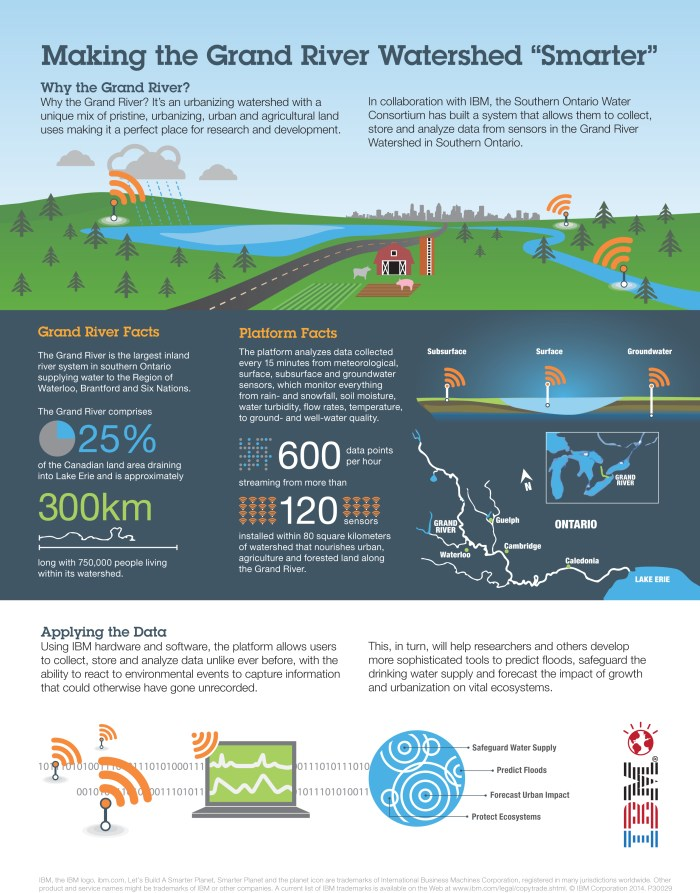 Infograph on IoT and Data Analytics in water management