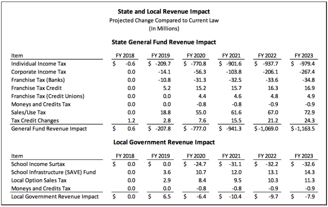 Legislative Services Agency projections for the Senate tax bill via Bleeding Heartland