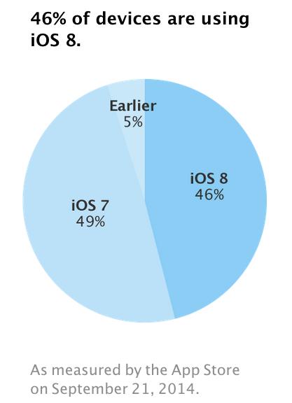 adopcion iOS 8