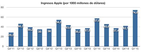 ventas Apple 2015 1Q