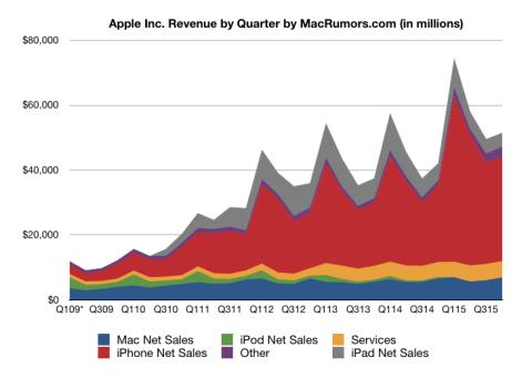 ventas apple 2015 4q