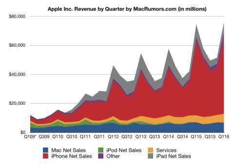 apple resultados 2015 4T
