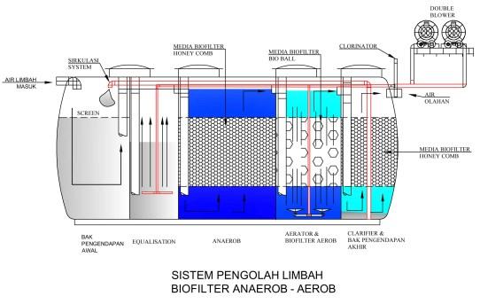 Diagram Sistem Pengolah Limbah Biofilter Anaerob Biofive