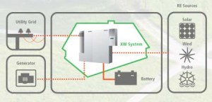 Power Systems Explained: Grid-Tie System & Backup Power