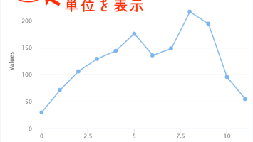 [Highcharts]完成形