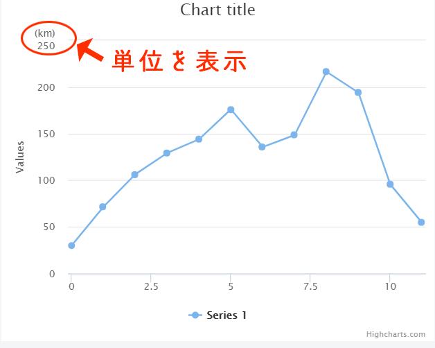 [Highcharts]完成形