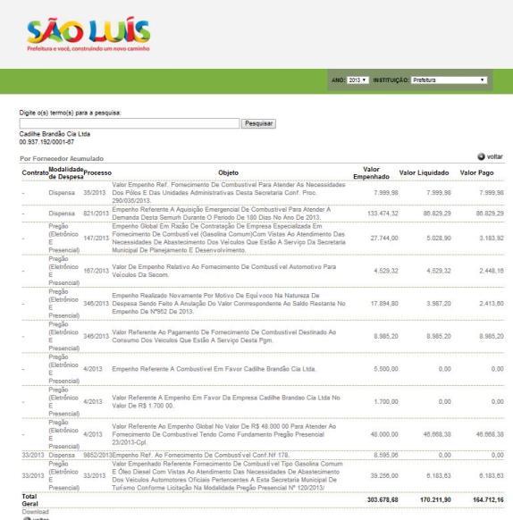 Posto da farra de combustível teve mais de um contrato com a Prefeitura e mais de R$ 300 mil motivos para ter apostado na vida politica do prefeito Edivaldo Jr.