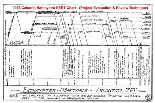 Rath PERT Chart