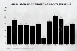 Menurut data dari Keamanan dan Ketertiban Kampus (K3) UPI, bulan Oktober menjadi peringkat kedua mengenai kasus kunci yang tergantung pada kendaraan motor. Maman Suherman menyebutkan,  salah satu keteledoran mahasiswa yang meninggalkan kunci di kendaraan bermotor menjadi modus utama kejahatan.(isolapos.com/Nurul Yunita)