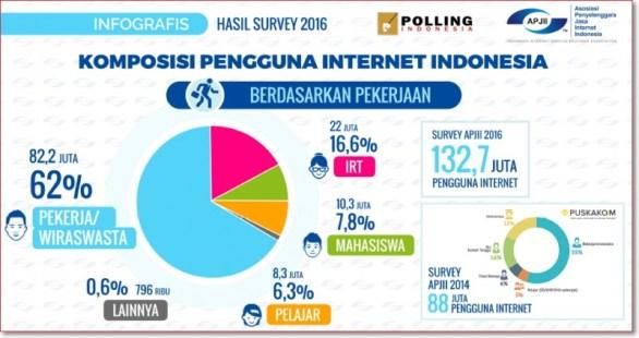 Data pengguna internet indonesia 2016 APJII berdasarkan pekerjaan