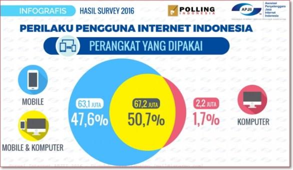 Data perilaku pengguna internet 2016 APJII berdasarkan jenis perangkat yang digunakan hp mobile dan komputer