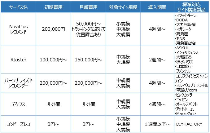 レコメンドエンジン_実績別比較表
