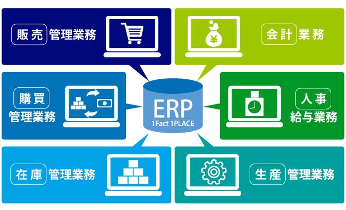 ERPの概要