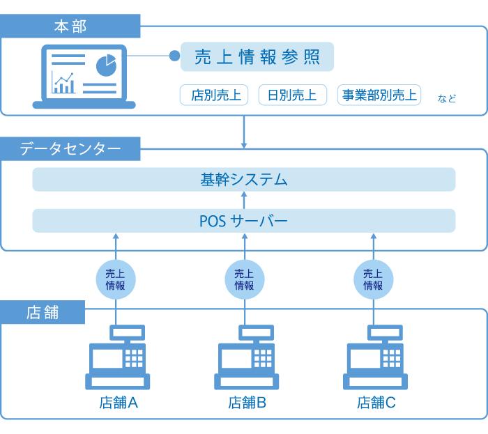 POSシステムの概要図