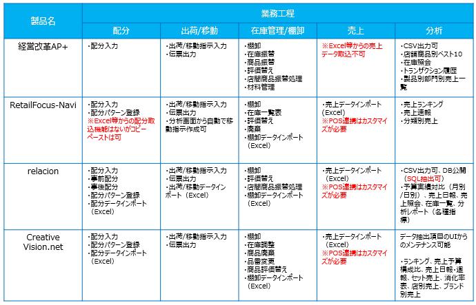 アパレル向け販売管理ソフト_機能比較表②
