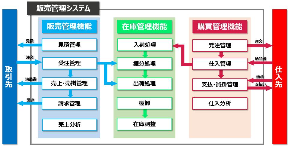 販売管理システム概要(BtoB事業)