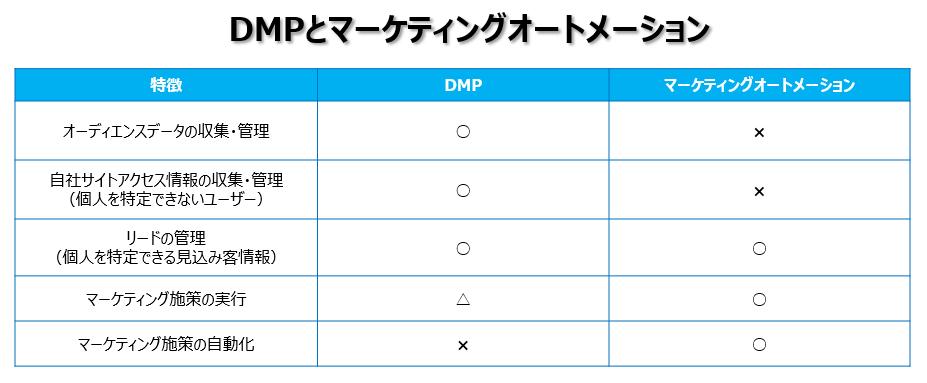 DMPとマーケティングオートメーションの違い