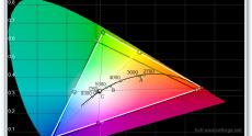 Dell_U2414H_calibrated_cie_diagram
