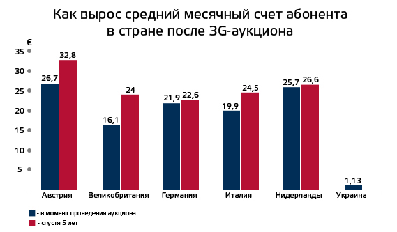 3G-Ukraine-vs-Europe (4)
