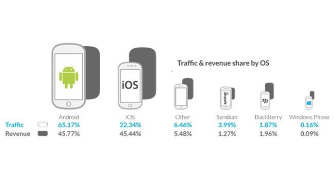 Android впервые обогнал iOS по доходам от мобильной рекламы