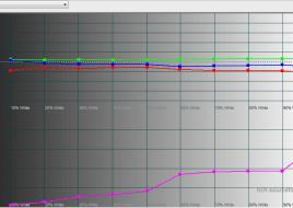 2015-11-05 17-00-59 HCFR Colorimeter - [Color Measures1]