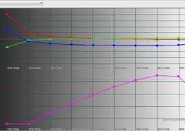 2016-01-22 12-35-09 HCFR Colorimeter - [Color Measures1]