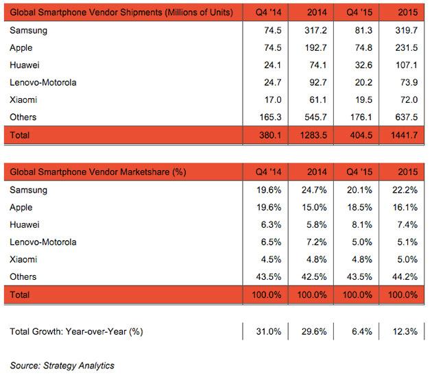 В 2015 году рынок смартфонов составил 1,4 млрд устройств