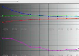 2016-01-28 16-44-55 HCFR Colorimeter - [Color Measures1]