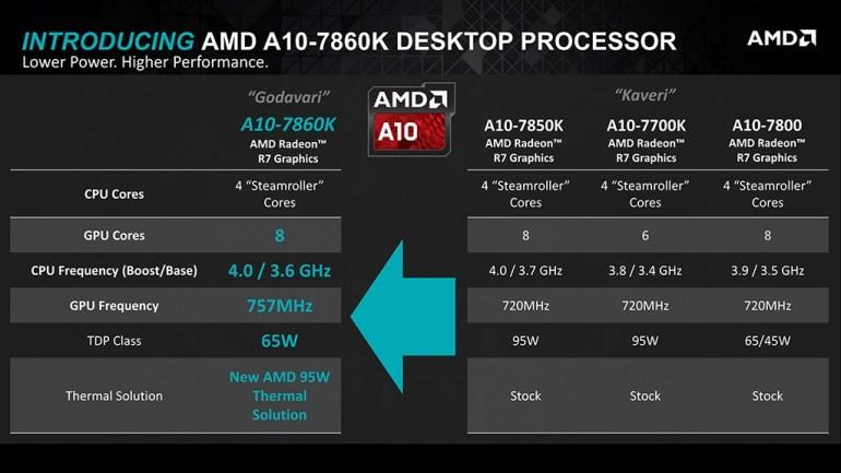 AMD_Socket_FM2+_Carrizo_1