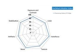 Samsung-Galaxy-S7-edge-DxOMark-Video-Score