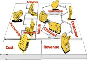 Busines Model Building Blocks