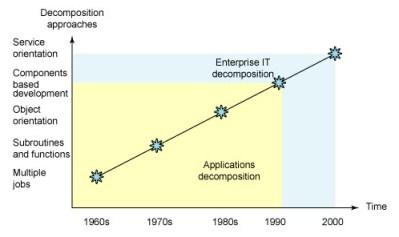 Evolution of Distributed Computing Models