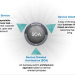 Service Oriented Architecture (SOA) – Episode 1 (The Origins)