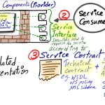Service Oriented Architecture (SOA) – Episode 3 (Services Types)