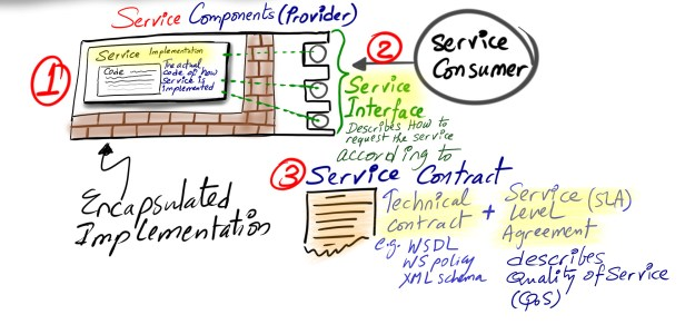 Service Components