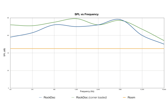 Modified RockDoc by Pitbull SPL vs Frequency Response Graph with room adjustments and corner-loading measurements limiting measurements to those provided in the speaker specifications of 150Hz to 18kHz.