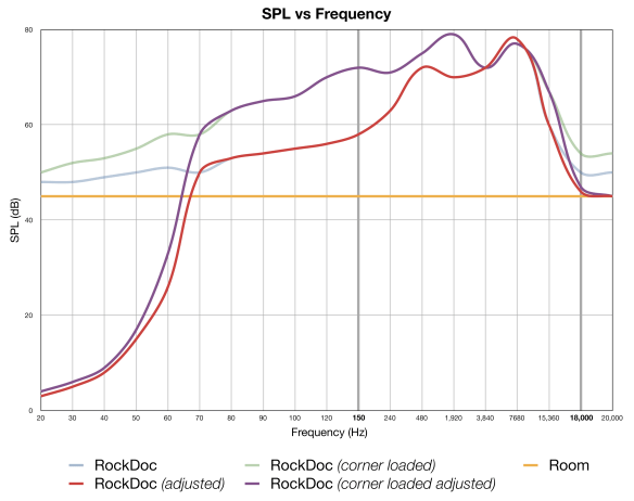 RockDoc by Pitbull SPL vs Frequency Response Graph with room adjustments and corner-loading measurements.