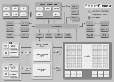 smartfusion-architecture-itusers