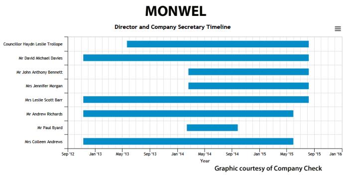 Monwell Directors