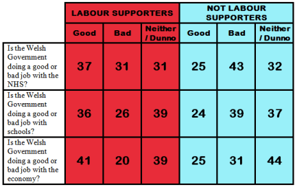 Labour Performance
